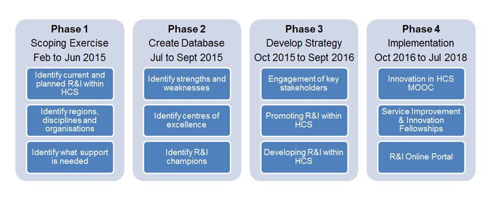 Diagram of Project Phases